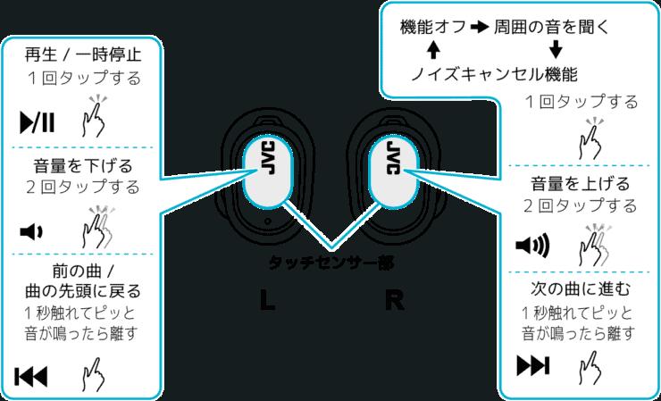 JVC HA-A50Tの音楽再生時の操作方法イラスト