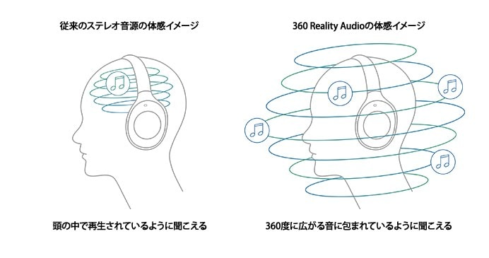 360 Reality Audioの体感イメージの図