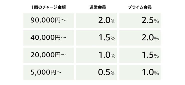 Amazonギフト券のポイント還元率一覧表